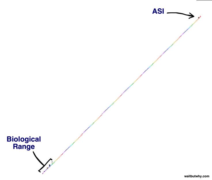 rango inteligencias AGI-ASI